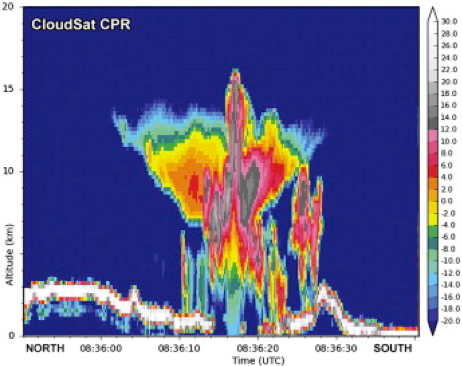 GPM radar profile