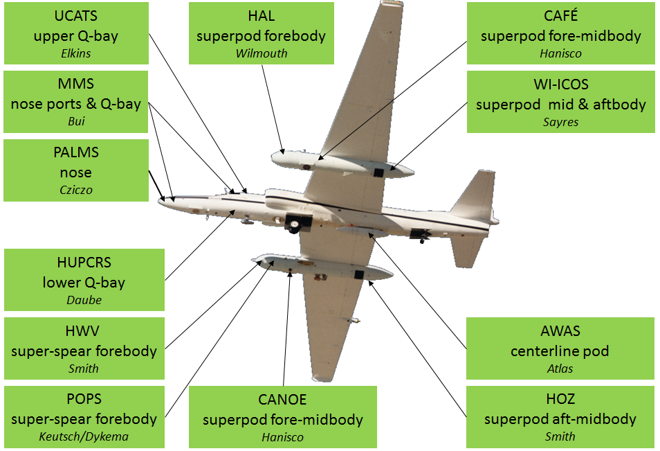 ER-2 payload layout.